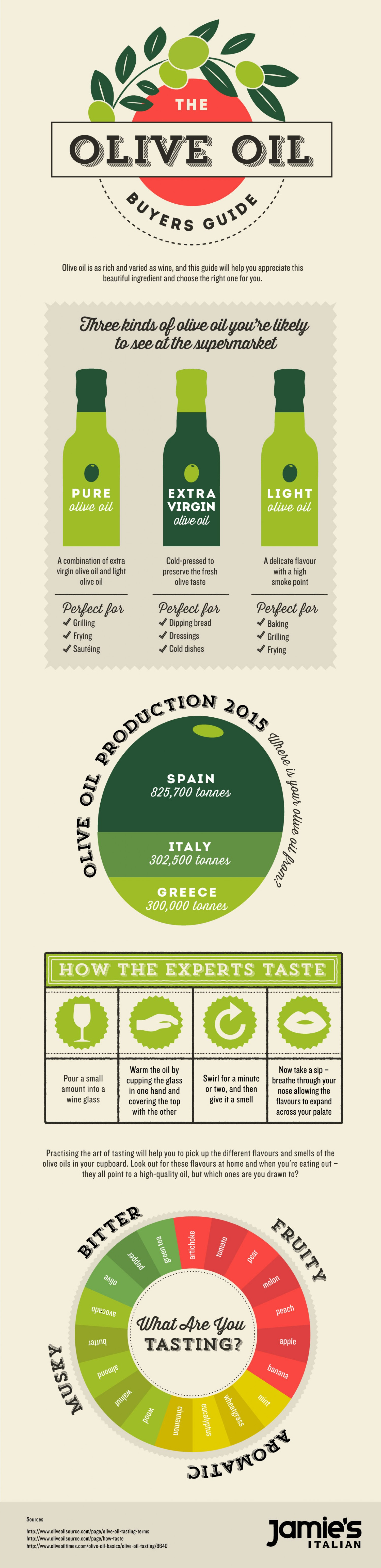 olive oil buyer's guide